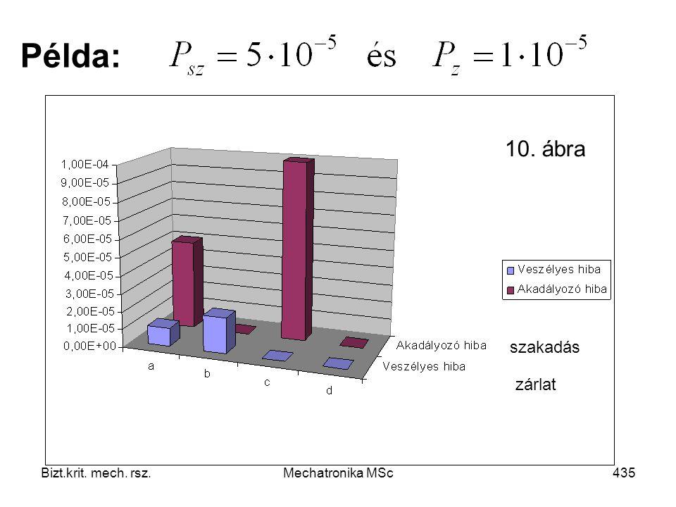 Példa: 10. ábra szakadás zárlat Bizt.krit. mech. rsz. Mechatronika MSc