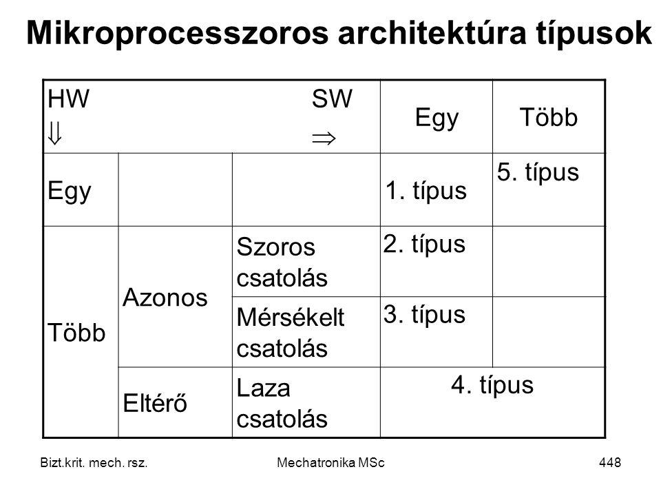 Mikroprocesszoros architektúra típusok