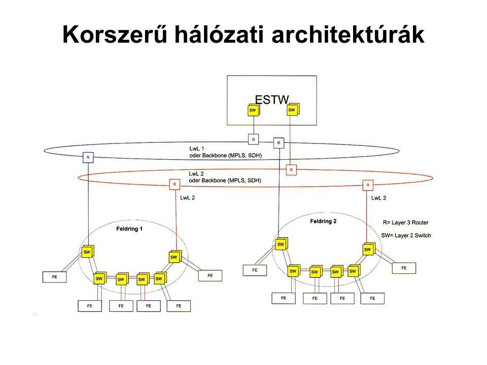 Korszerű hálózati architektúrák