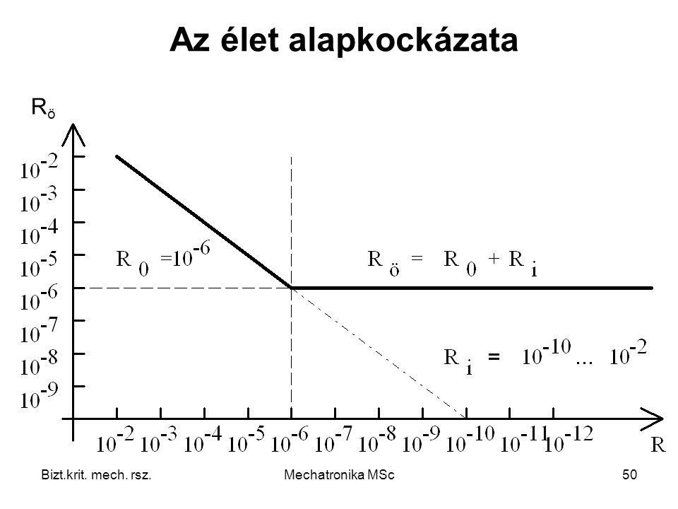 Az élet alapkockázata Rö Bizt.krit. mech. rsz. Mechatronika MSc