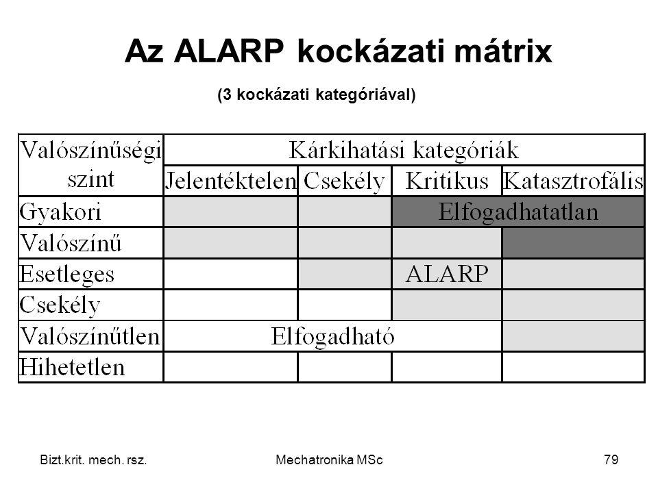 Az ALARP kockázati mátrix