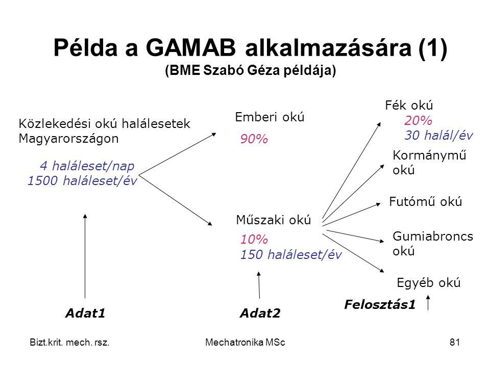Példa a GAMAB alkalmazására (1) (BME Szabó Géza példája)