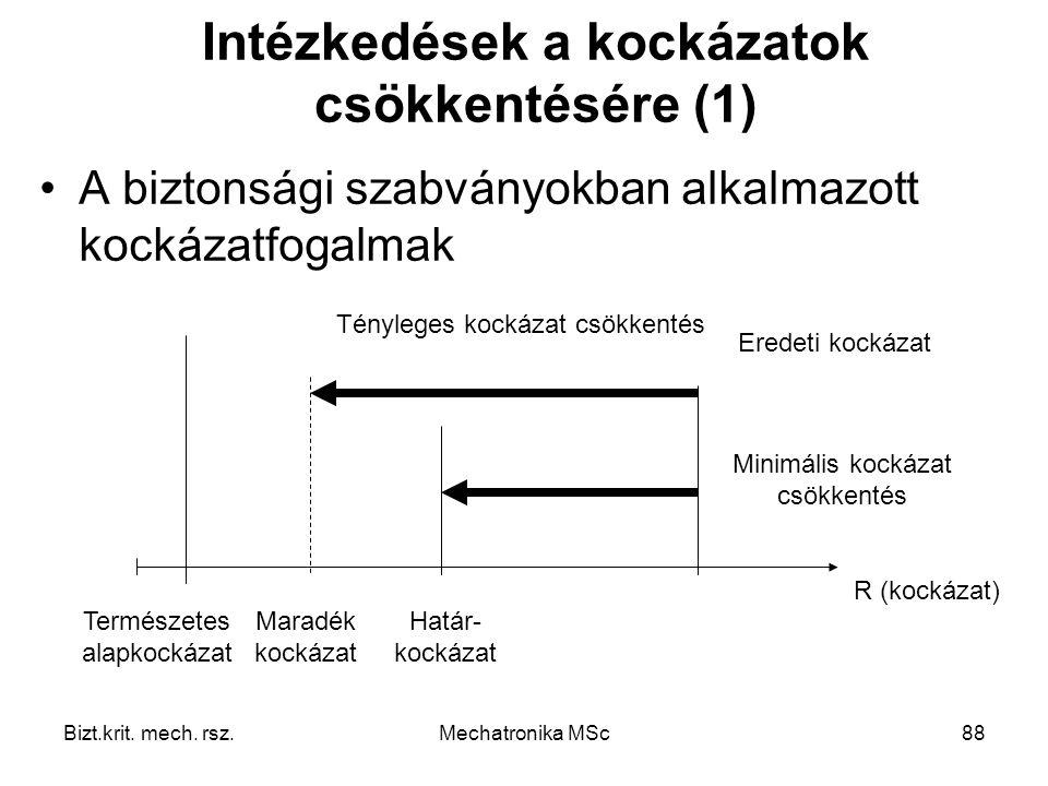 Intézkedések a kockázatok csökkentésére (1)