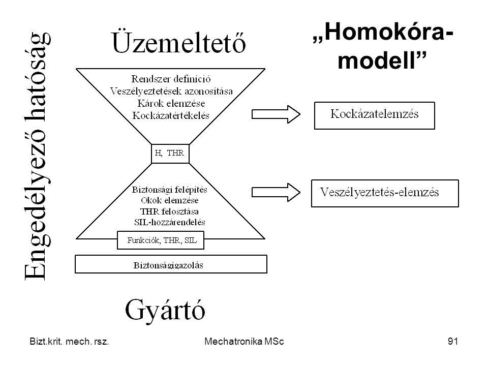 """Homokóra-modell Bizt.krit. mech. rsz. Mechatronika MSc"