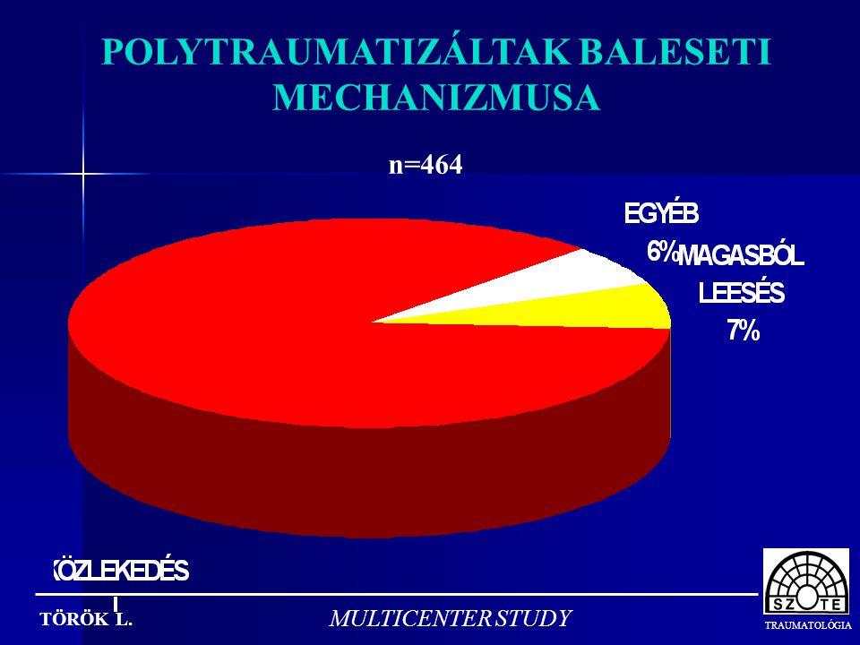 POLYTRAUMATIZÁLTAK BALESETI MECHANIZMUSA