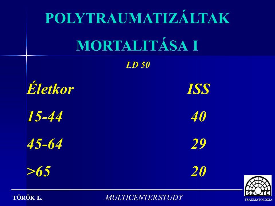 POLYTRAUMATIZÁLTAK MORTALITÁSA I