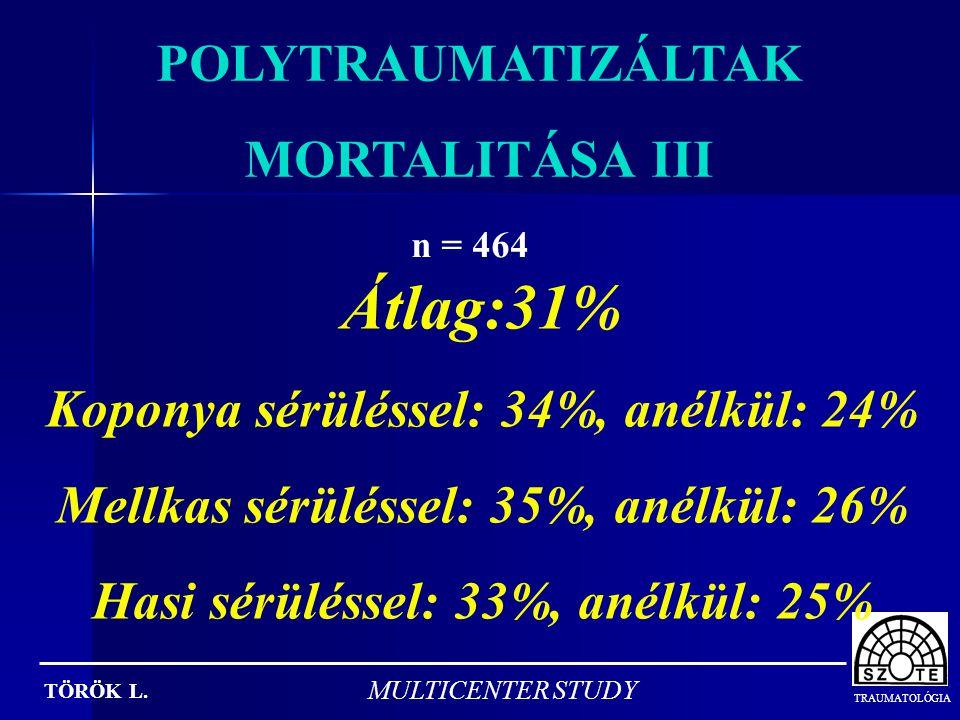 Átlag:31% POLYTRAUMATIZÁLTAK MORTALITÁSA III