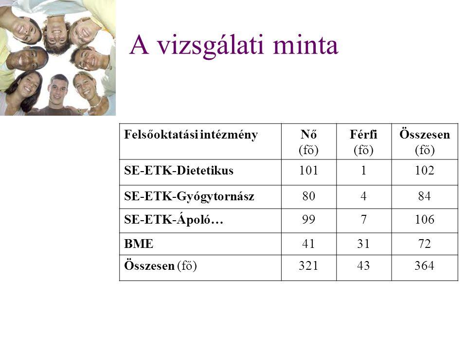 A vizsgálati minta Felsőoktatási intézmény Nő (fő) Férfi Összesen