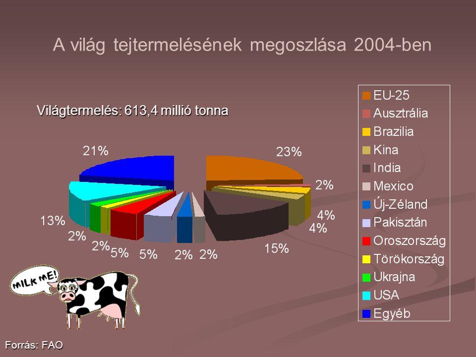 A világ tejtermelésének megoszlása 2004-ben