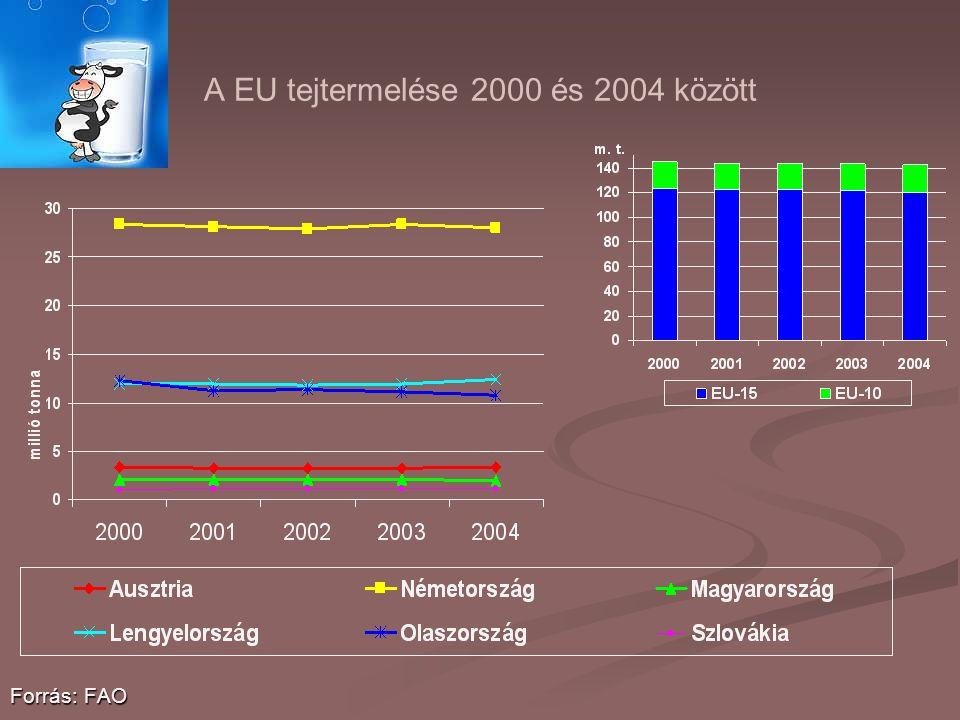A EU tejtermelése 2000 és 2004 között