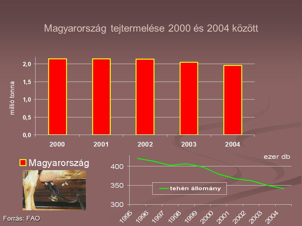 Magyarország tejtermelése 2000 és 2004 között