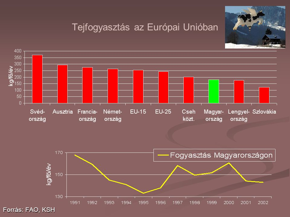 Tejfogyasztás az Európai Unióban