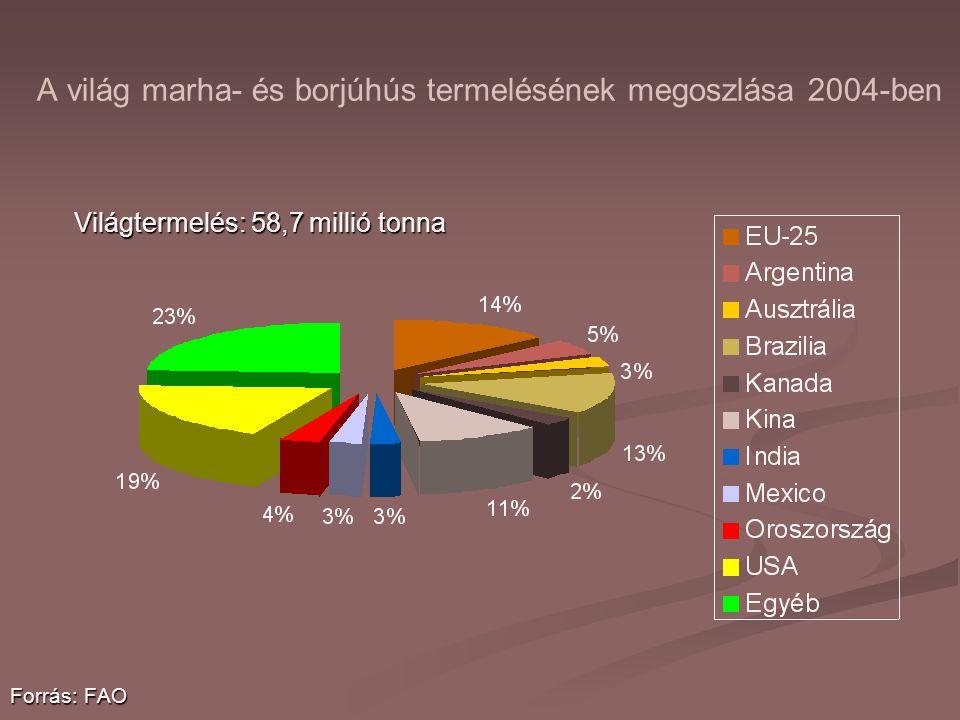 A világ marha- és borjúhús termelésének megoszlása 2004-ben