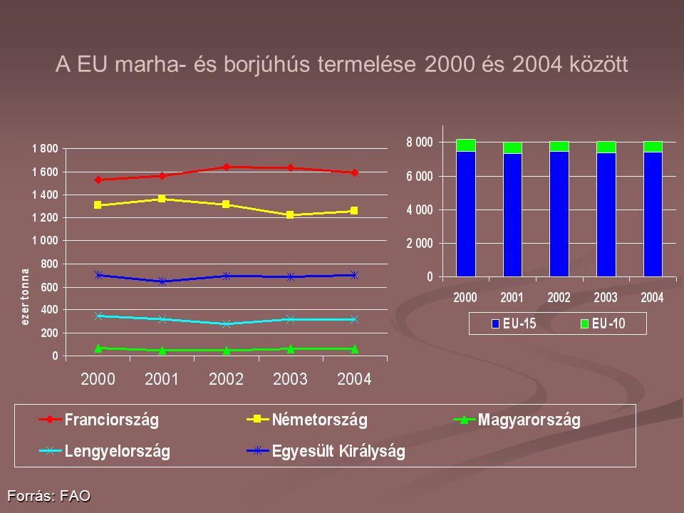 A EU marha- és borjúhús termelése 2000 és 2004 között