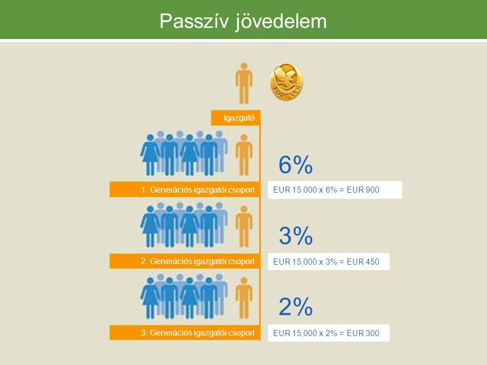 6% 3% 2% Passzív jövedelem 1. Generációs igazgatói csoport