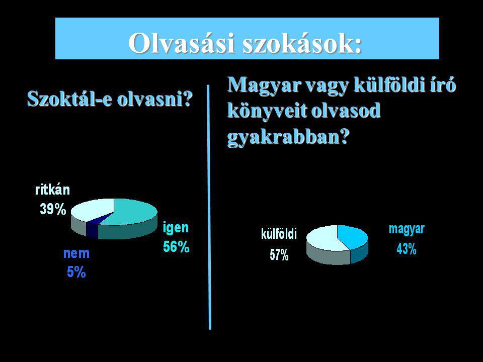 Olvasási szokások: Magyar vagy külföldi író könyveit olvasod gyakrabban Szoktál-e olvasni
