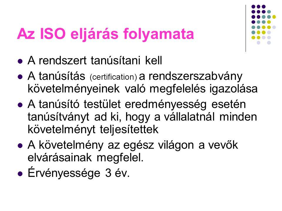 Az ISO eljárás folyamata