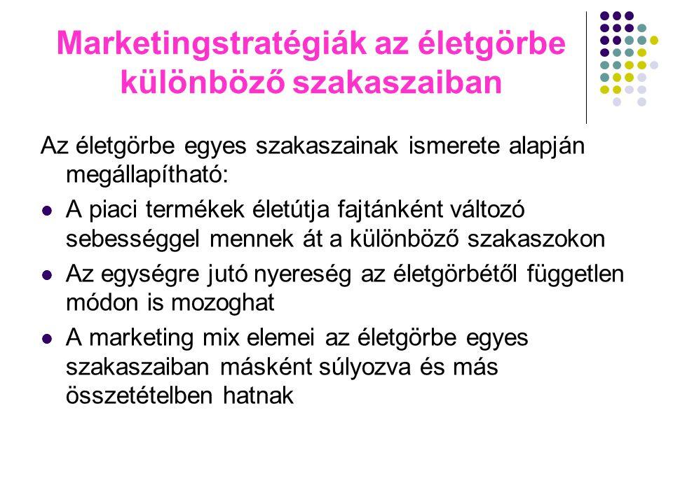 Marketingstratégiák az életgörbe különböző szakaszaiban