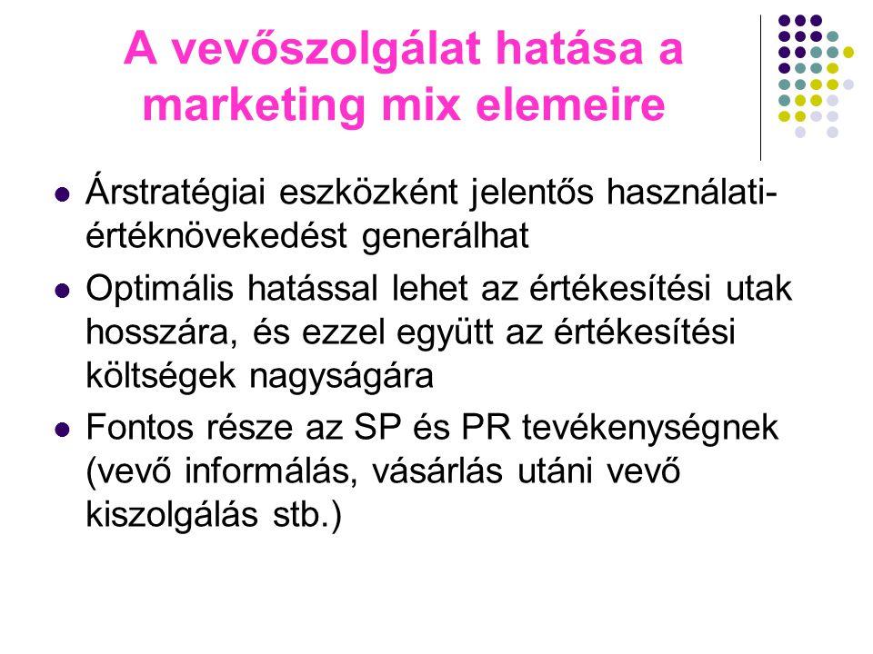 A vevőszolgálat hatása a marketing mix elemeire