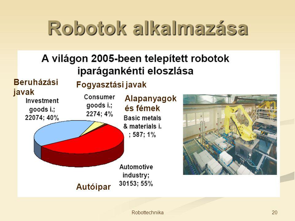 Robotok alkalmazása Beruházási Fogyasztási javak javak Alapanyagok