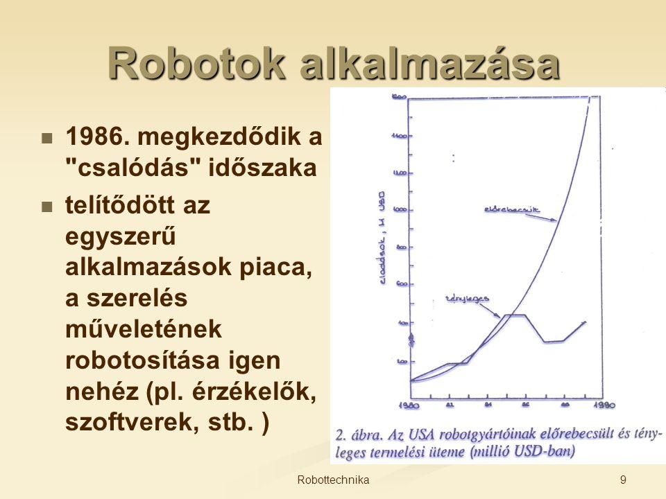 Robotok alkalmazása 1986. megkezdődik a csalódás időszaka