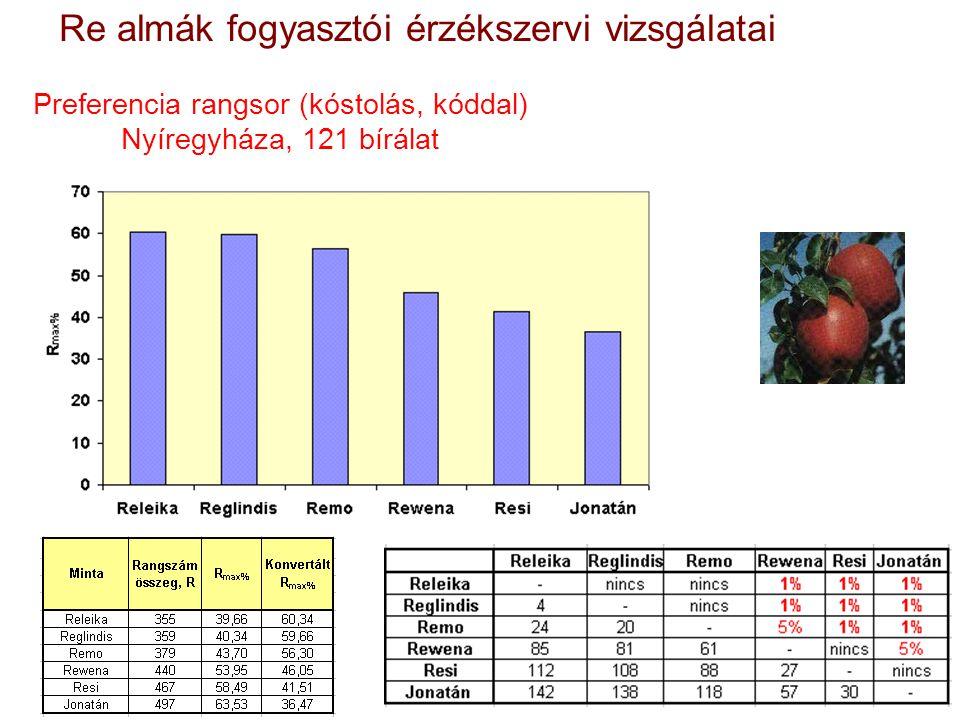 Preferencia rangsor (kóstolás, kóddal) Nyíregyháza, 121 bírálat