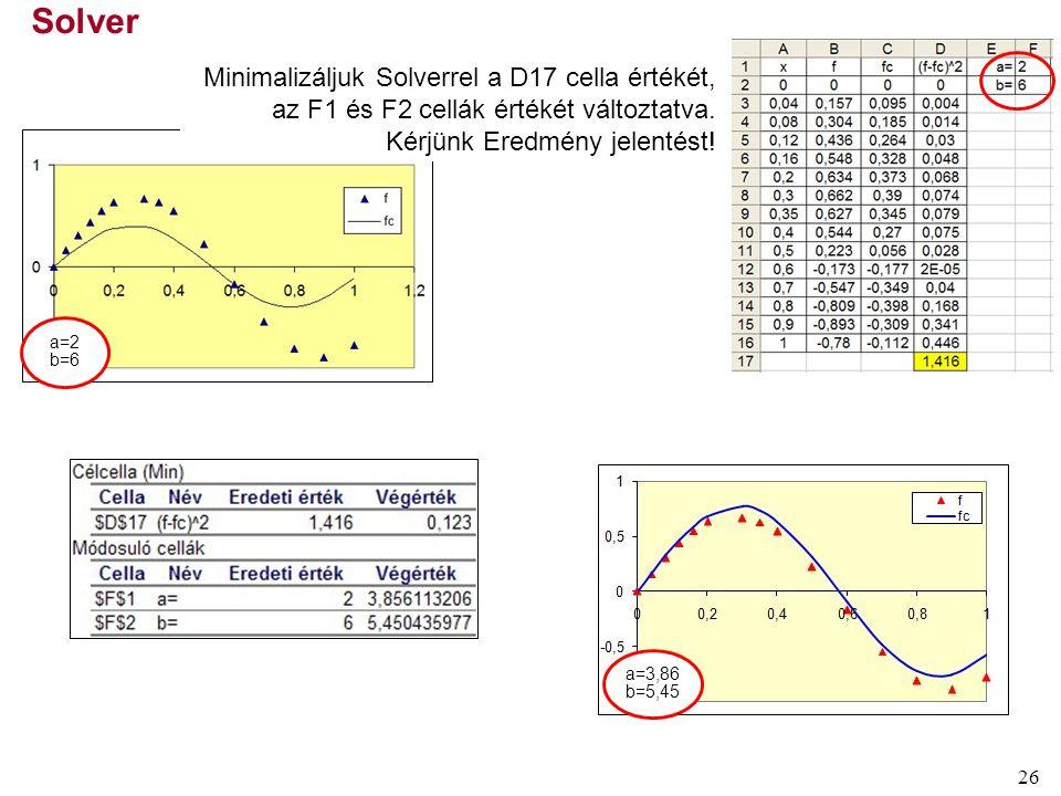 Solver Minimalizáljuk Solverrel a D17 cella értékét, az F1 és F2 cellák értékét változtatva. Kérjünk Eredmény jelentést!