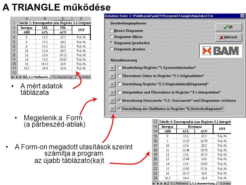 A TRIANGLE működése A mért adatok táblázata