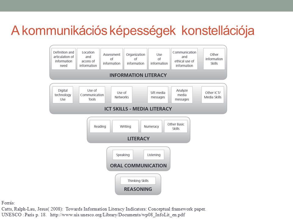 A kommunikációs képességek konstellációja