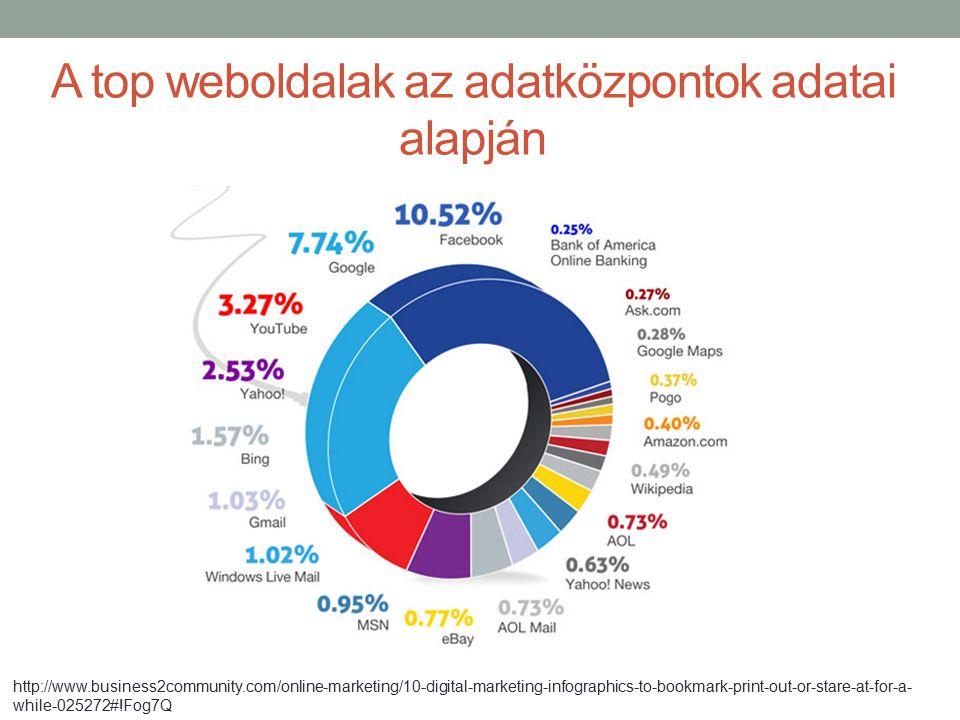 A top weboldalak az adatközpontok adatai alapján