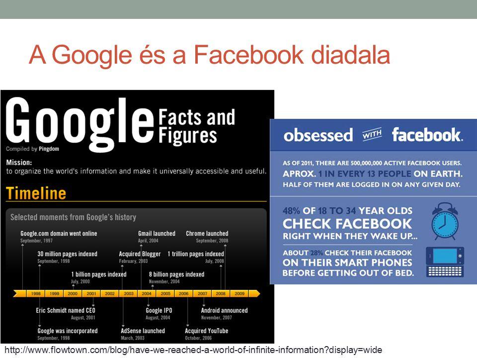 A Google és a Facebook diadala