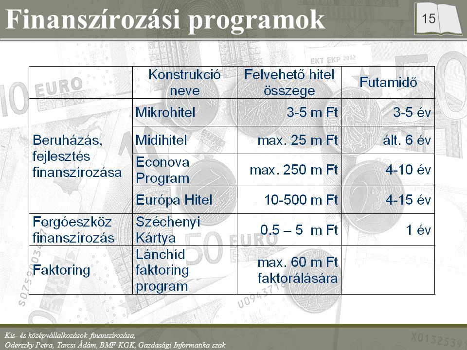 Finanszírozási programok