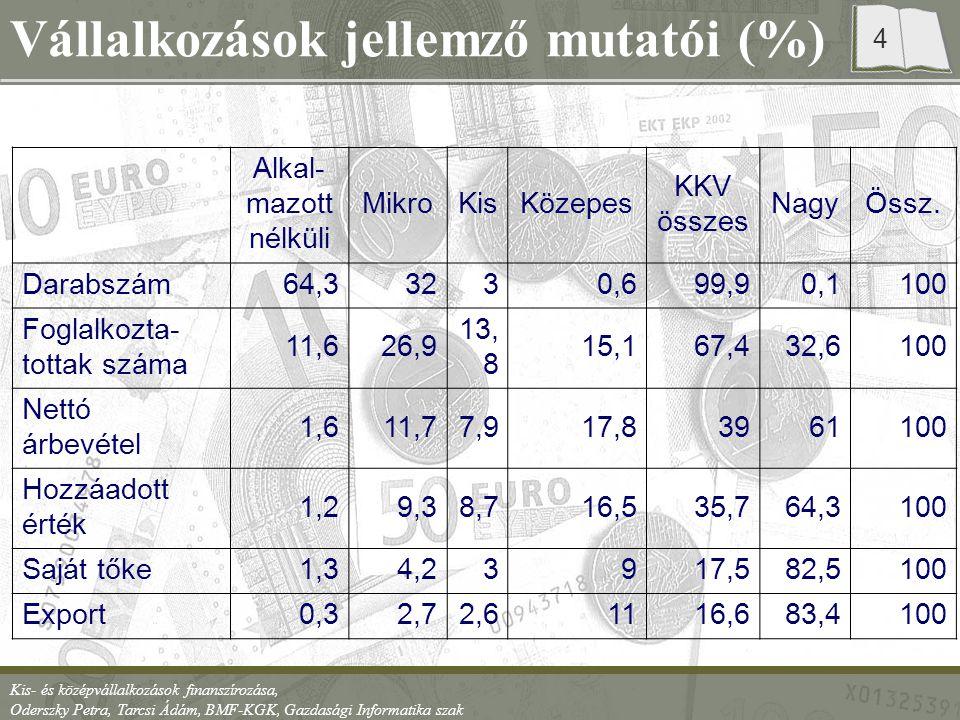 Vállalkozások jellemző mutatói (%)