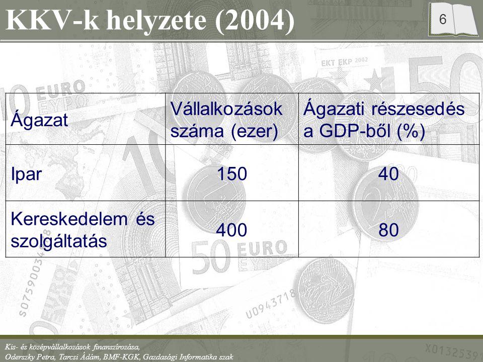 KKV-k helyzete (2004) Ágazat Vállalkozások száma (ezer)