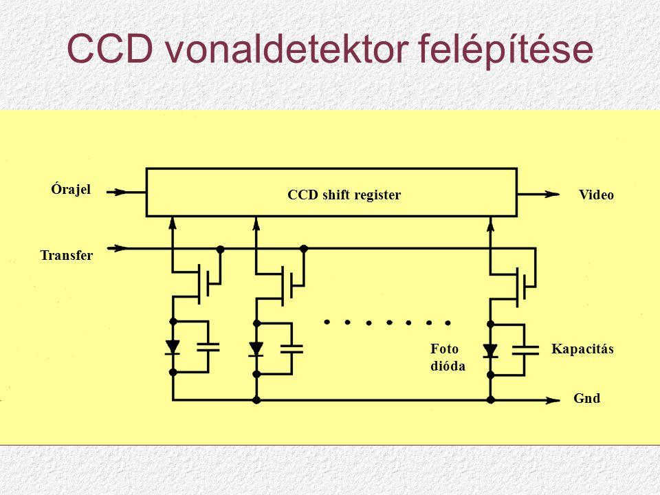 CCD vonaldetektor felépítése