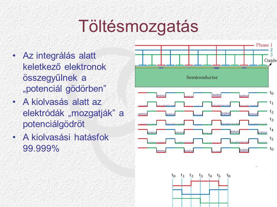 """Töltésmozgatás Az integrálás alatt keletkező elektronok összegyűlnek a """"potenciál gödörben"""