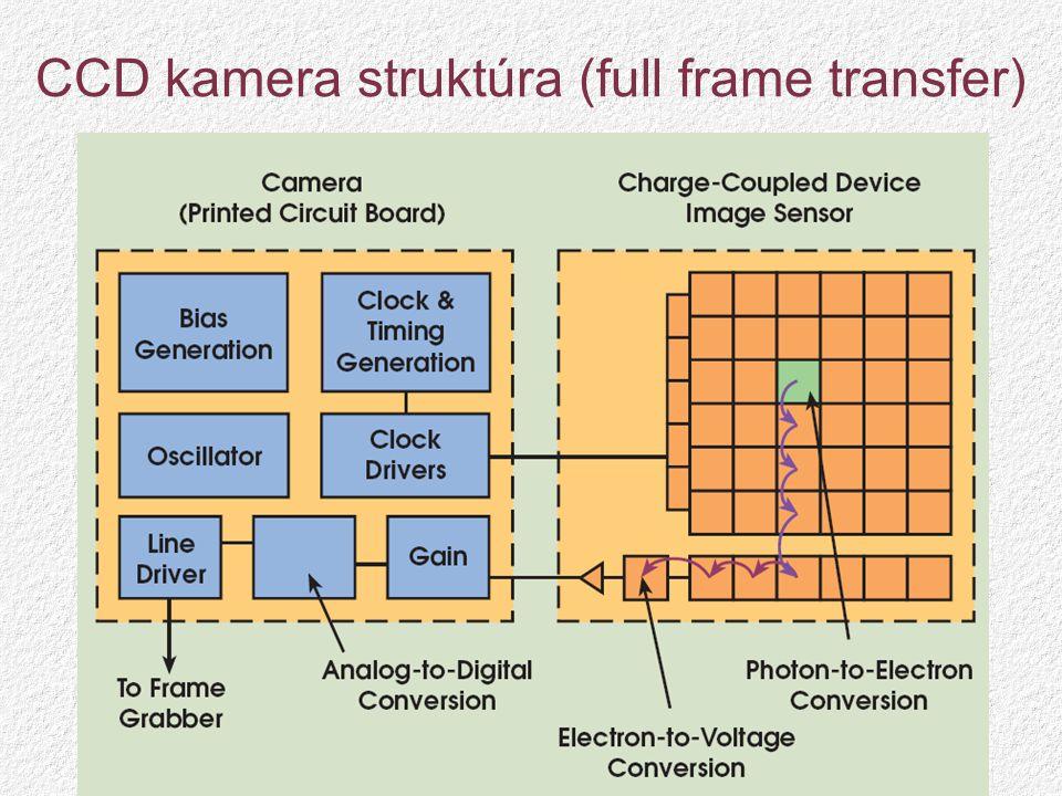 CCD kamera struktúra (full frame transfer)