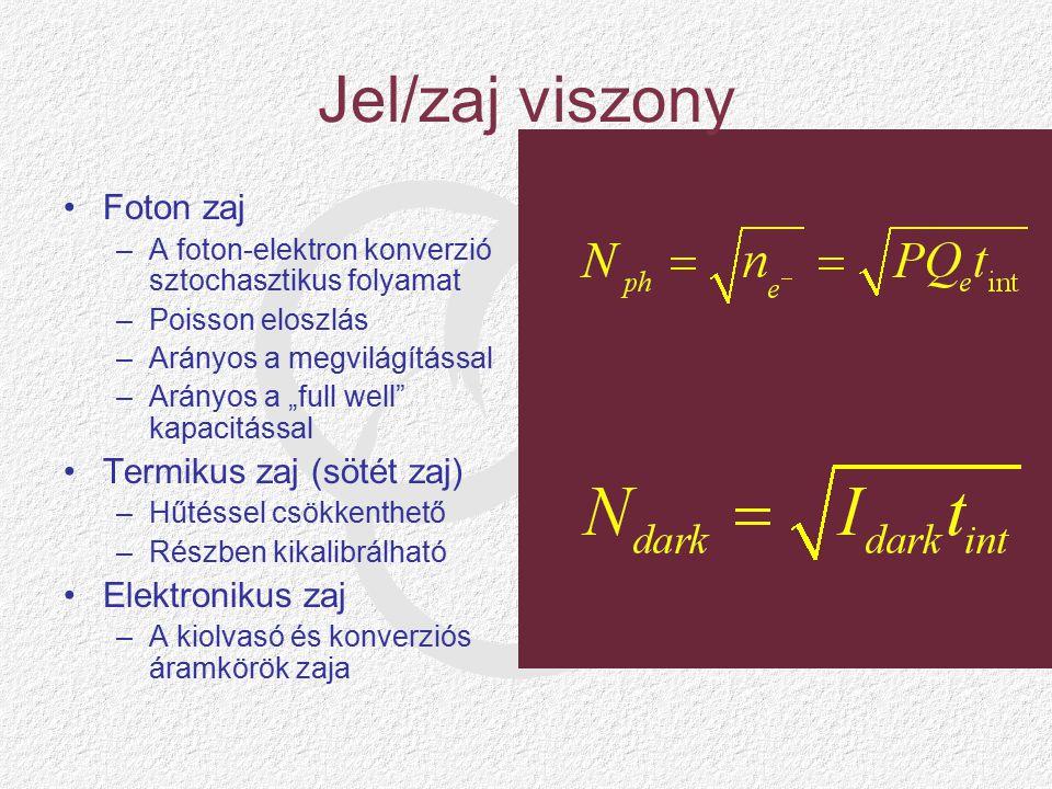 Jel/zaj viszony Foton zaj Termikus zaj (sötét zaj) Elektronikus zaj