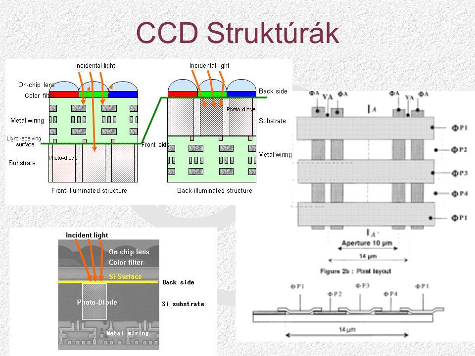 CCD Struktúrák