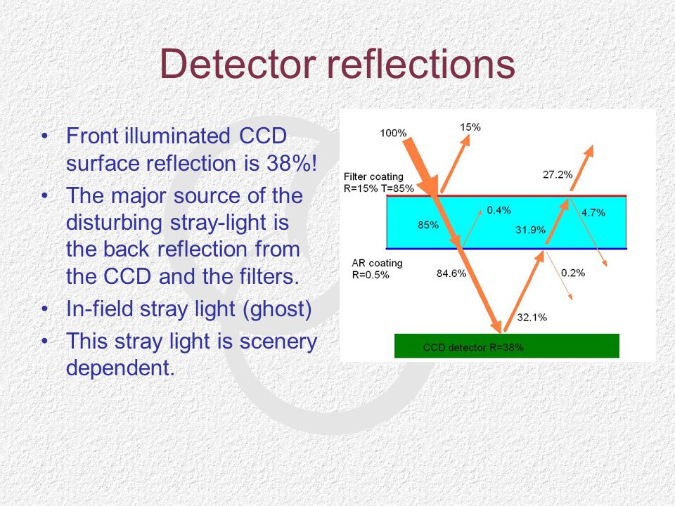 Detector reflections Front illuminated CCD surface reflection is 38%!