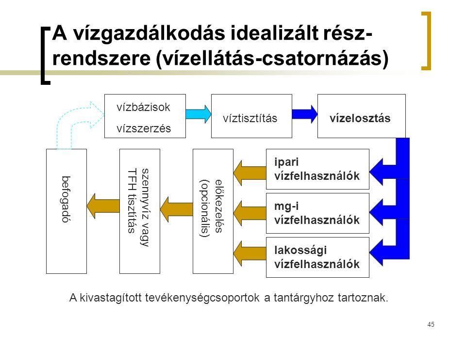 A vízgazdálkodás idealizált rész-rendszere (vízellátás-csatornázás)