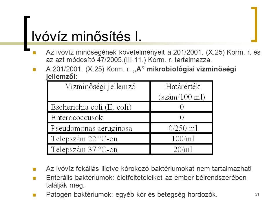 Ivóvíz minősítés I. Az ivóvíz minőségének követelményeit a 201/2001. (X.25) Korm. r. és az azt módosító 47/2005.(III.11.) Korm. r. tartalmazza.
