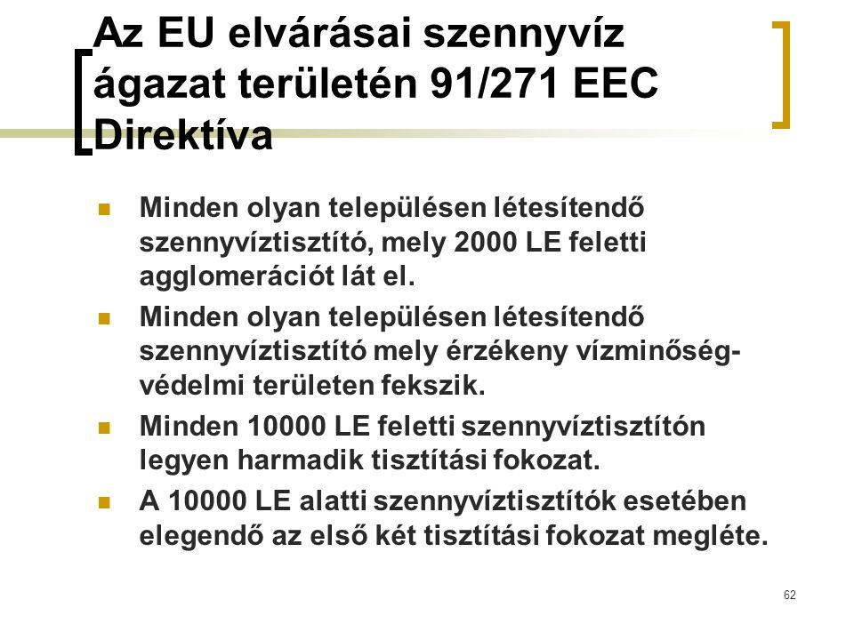 Az EU elvárásai szennyvíz ágazat területén 91/271 EEC Direktíva