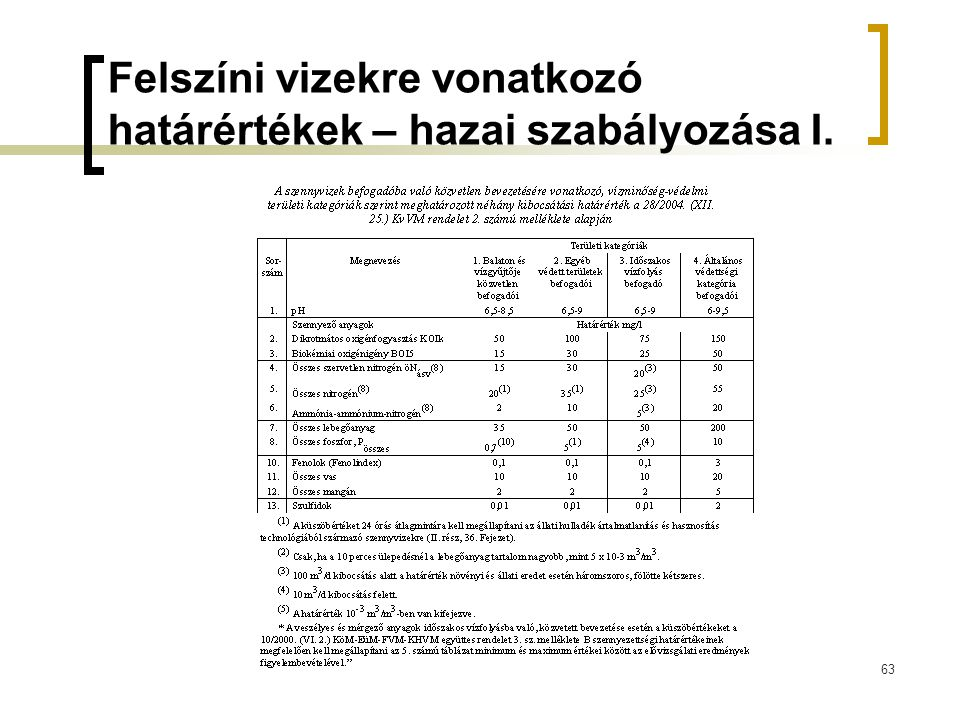 Felszíni vizekre vonatkozó határértékek – hazai szabályozása I.