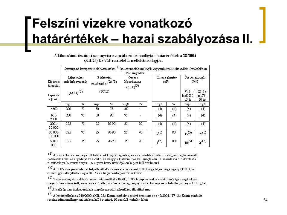 Felszíni vizekre vonatkozó határértékek – hazai szabályozása II.