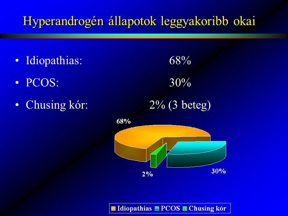 Hyperandrogén állapotok leggyakoribb okai