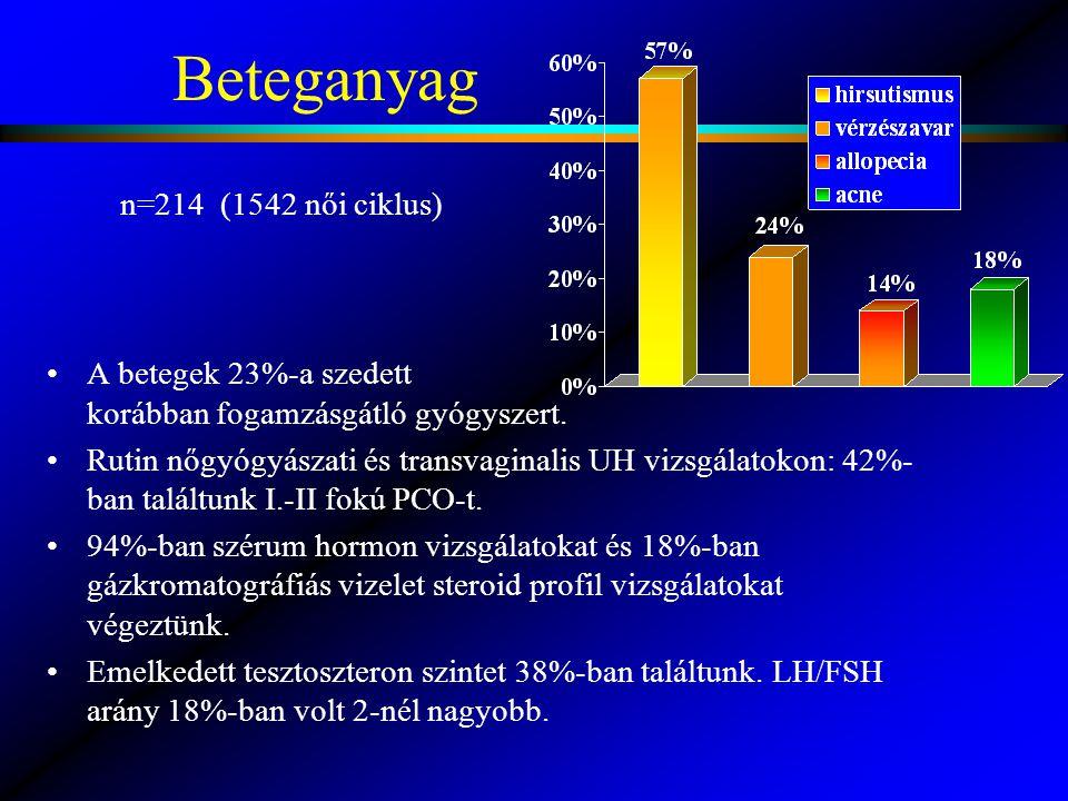 Beteganyag n=214 (1542 női ciklus)