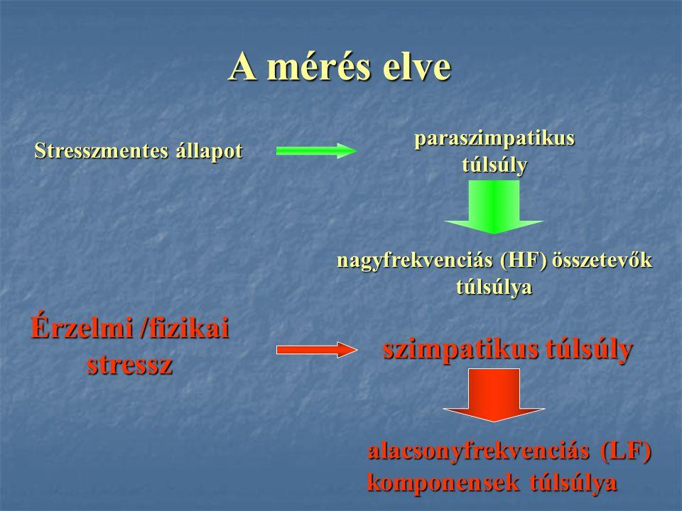 A mérés elve Érzelmi /fizikai stressz szimpatikus túlsúly