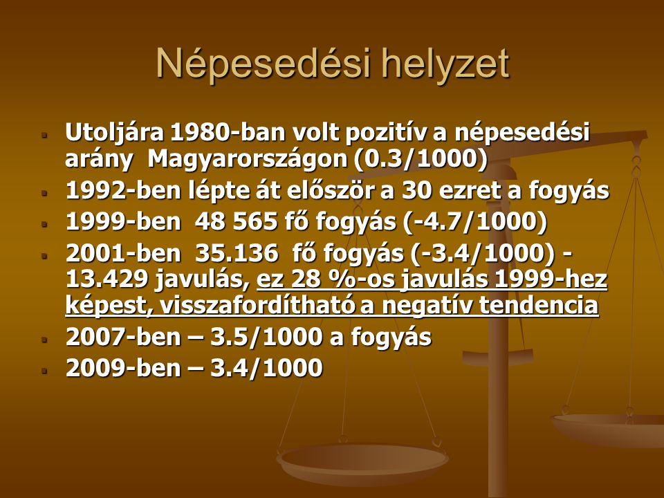 Népesedési helyzet Utoljára 1980-ban volt pozitív a népesedési arány Magyarországon (0.3/1000) 1992-ben lépte át először a 30 ezret a fogyás.