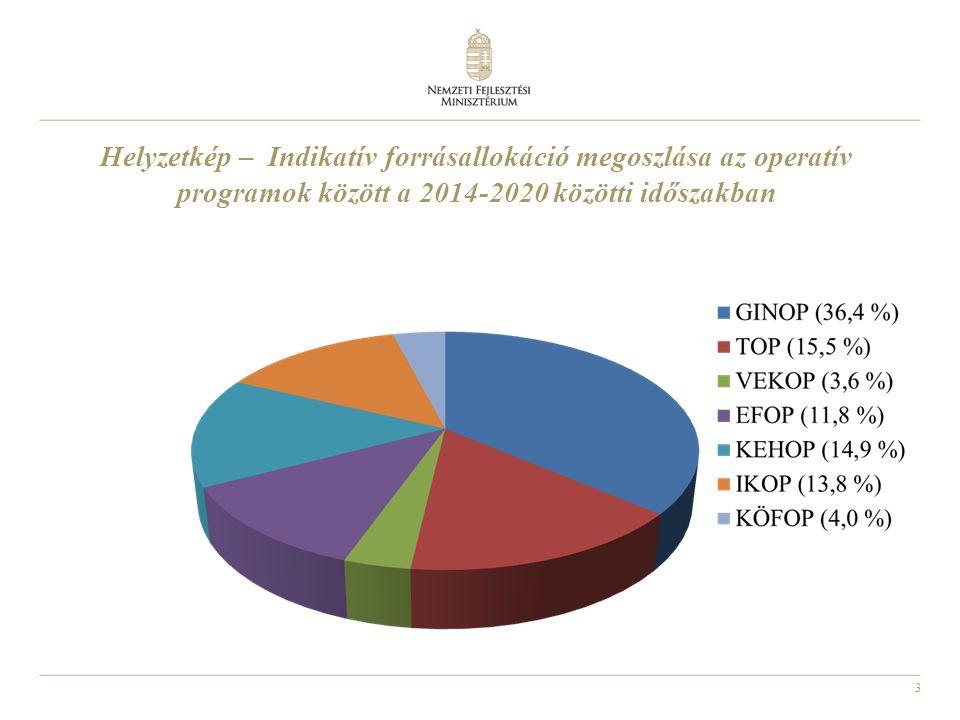Helyzetkép – Indikatív forrásallokáció megoszlása az operatív programok között a 2014-2020 közötti időszakban